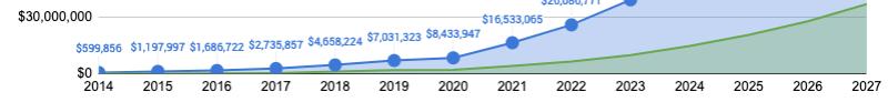 Historic and Future Revenues